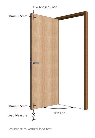 FD_Vertical_Load_Test_Image_AW.jpg  sc 1 st  Forza Doors & Forza Doors | Doors u0026 Door Frames